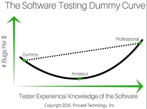 dummy-curve